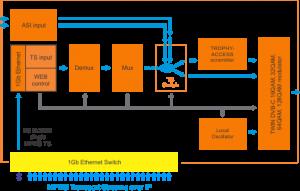 dvb-c-mod_mux-scheme-440