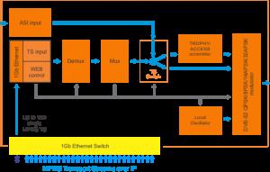 dvb-s2-mod_mux-scheme-440