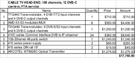 cable-tv-fta_calc