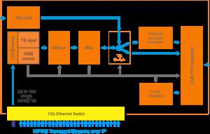 dvb-t2-mod_mux-scheme-440
