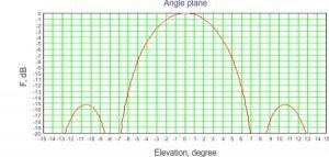 sector-antenna-angle-plane-diagram