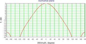 sector-antenna-azimuthal-plane-diagram